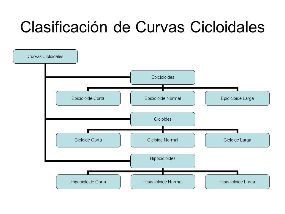 Clasificación de Curvas Cicloidales