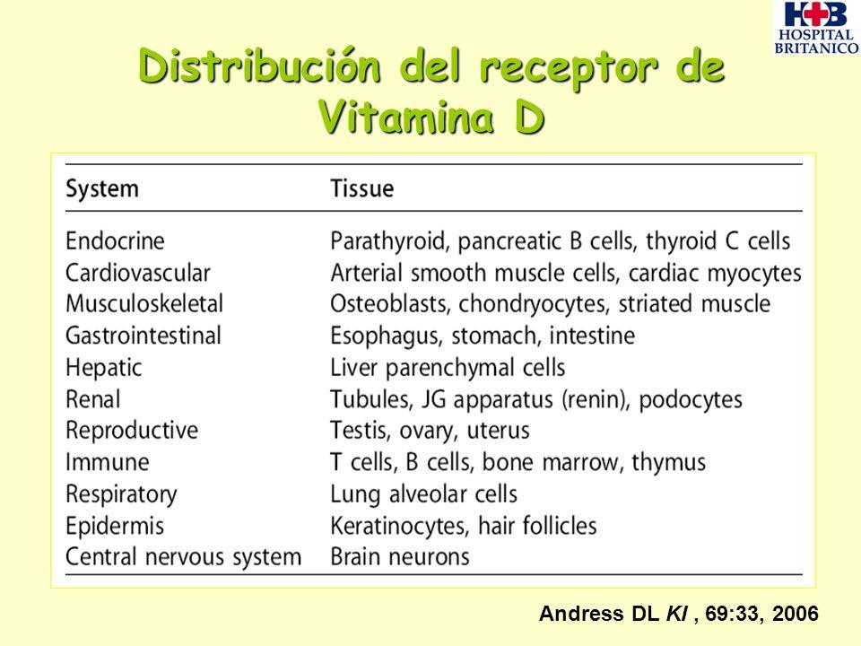 Distribución del receptor de Vitamina D