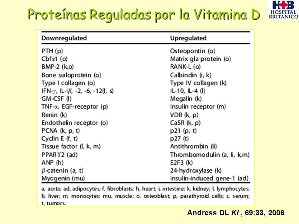 Proteínas Reguladas por la Vitamina D