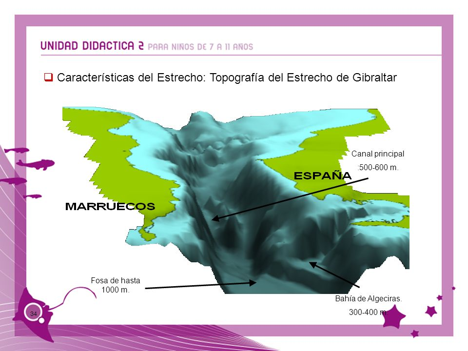 Características del Estrecho: Topografía del Estrecho de Gibraltar