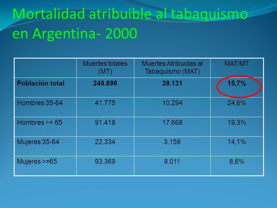 Mortalidad atribuible al tabaquismo en Argentina- 2000