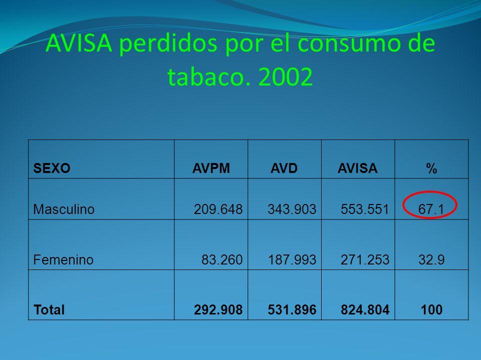 AVISA perdidos por el consumo de tabaco. 2002