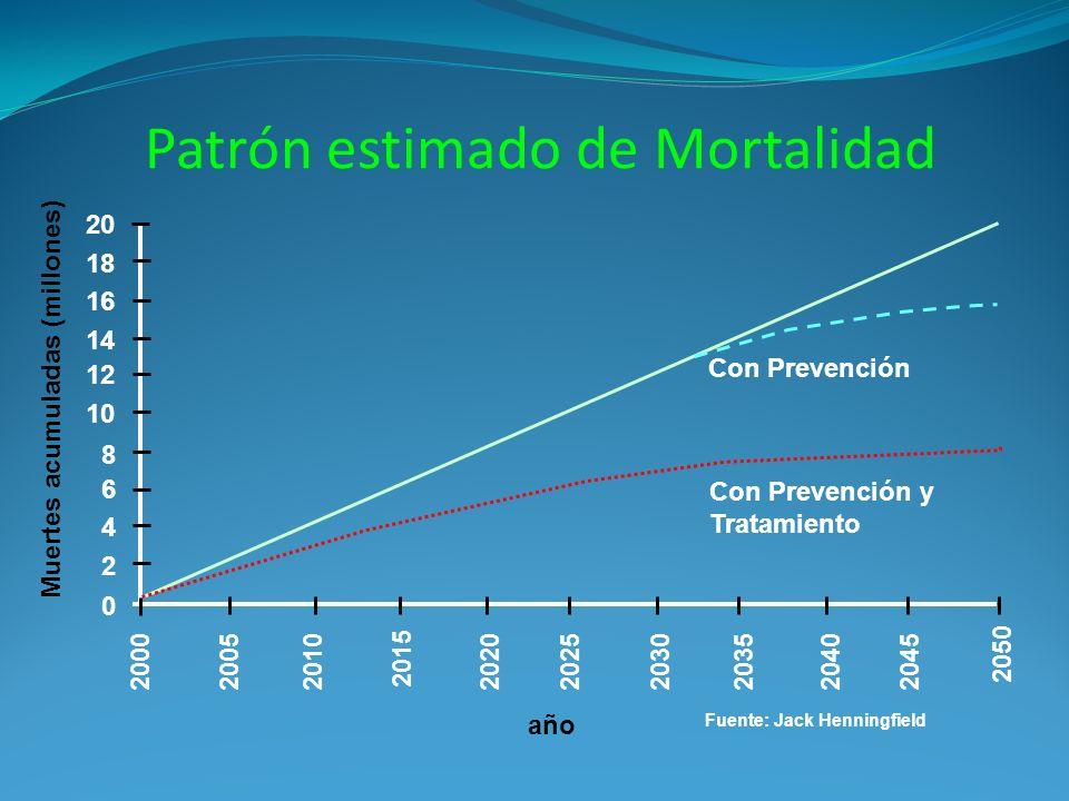 Patrón estimado de Mortalidad