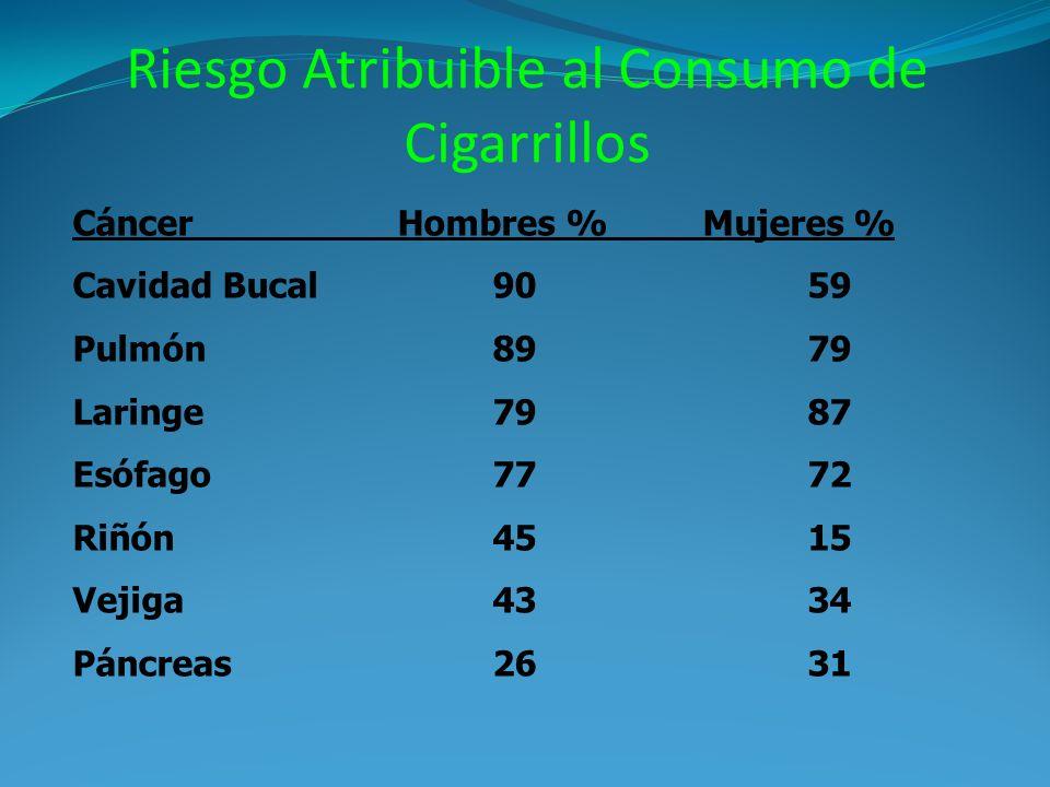 Riesgo Atribuible al Consumo de Cigarrillos