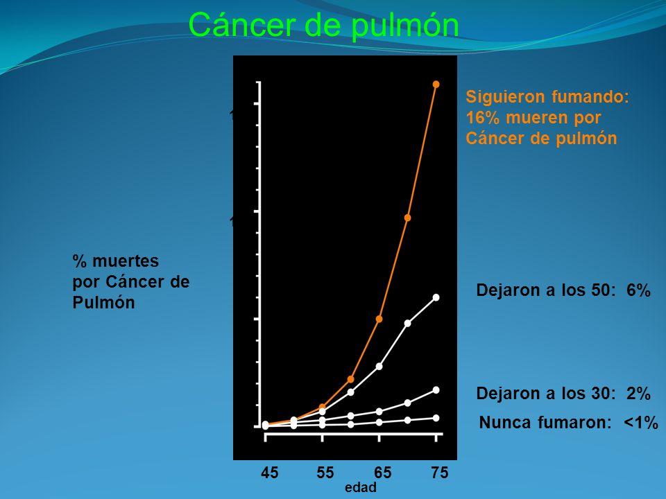 Cáncer de pulmón Siguieron fumando: 16% mueren por Cáncer de pulmón