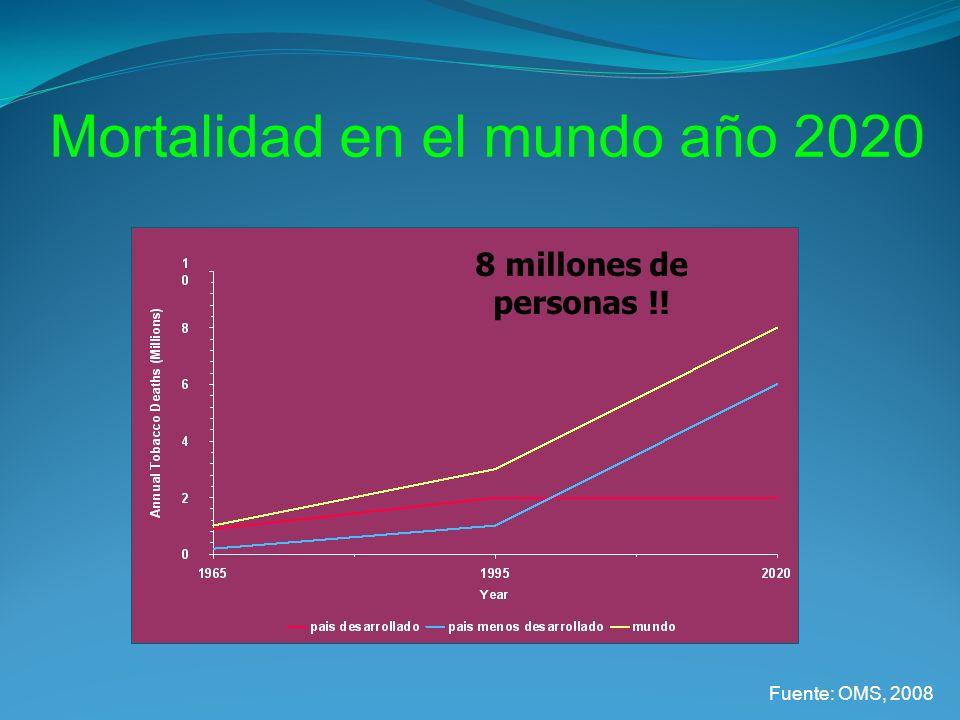 Mortalidad en el mundo año 2020