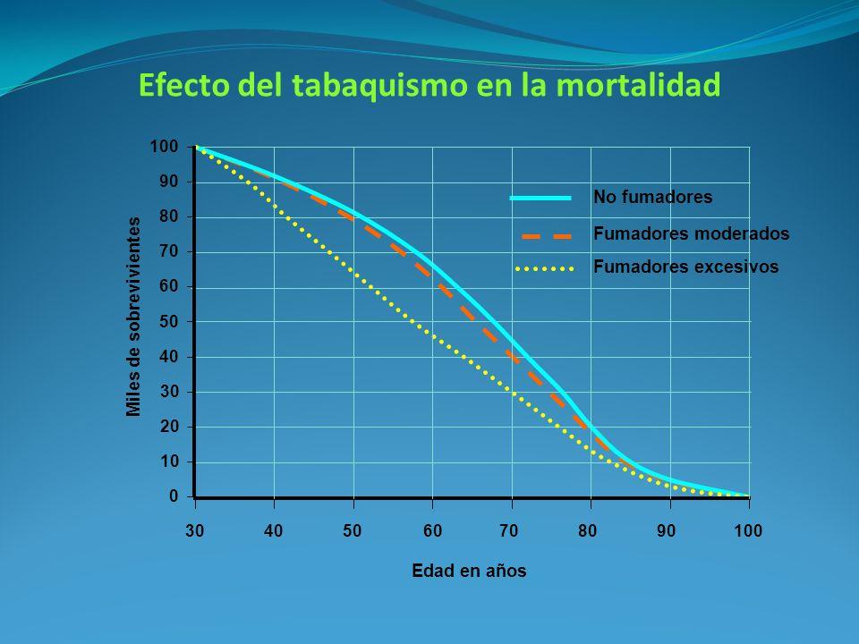 Efecto del tabaquismo en la mortalidad