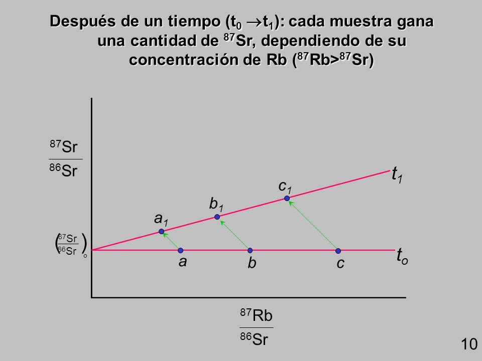 Después de un tiempo (t0 t1): cada muestra gana una cantidad de 87Sr, dependiendo de su concentración de Rb (87Rb>87Sr)