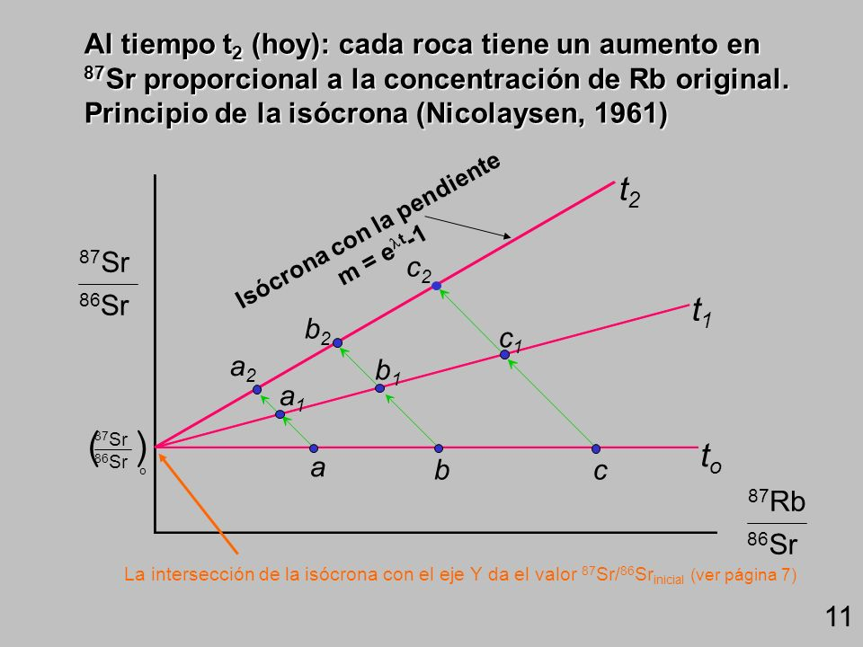 Isócrona con la pendiente m = elt-1