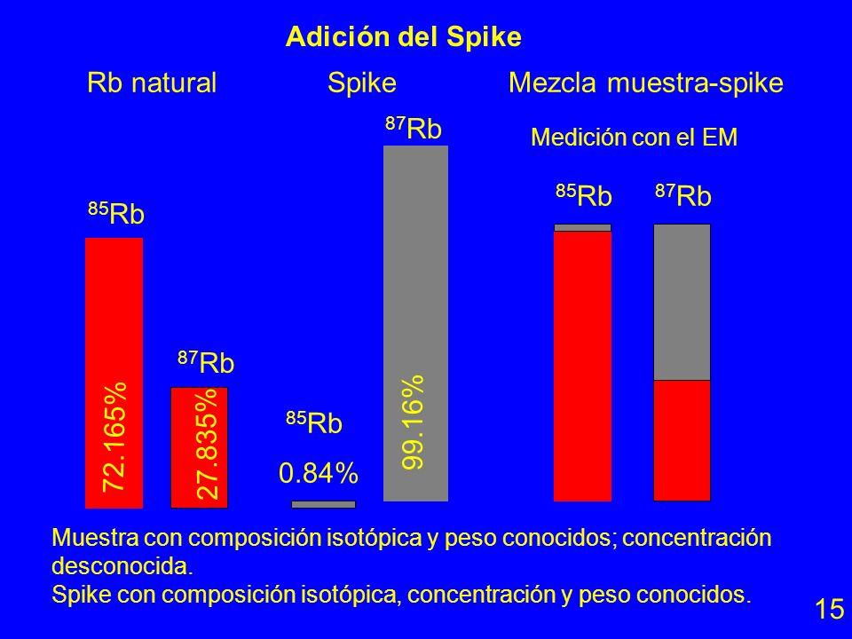 Rb natural Spike Mezcla muestra-spike