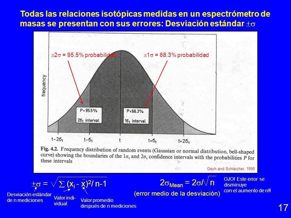 17 Todas las relaciones isotópicas medidas en un espectrómetro de