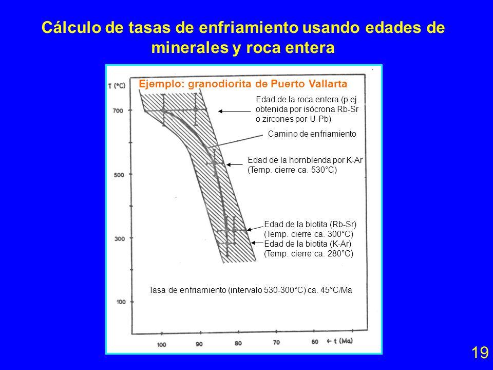 Cálculo de tasas de enfriamiento usando edades de