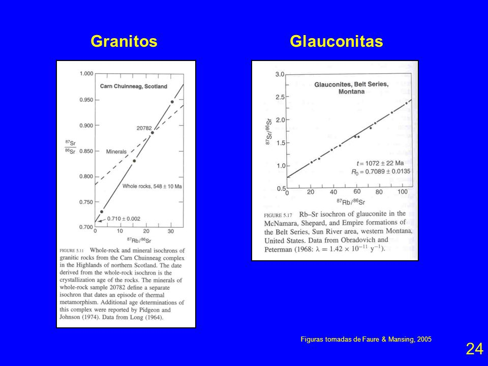 Granitos Glauconitas Figuras tomadas de Faure & Mansing, 2005 24