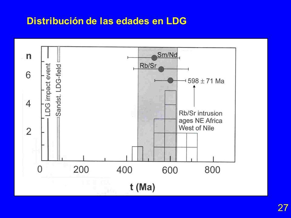 Distribución de las edades en LDG