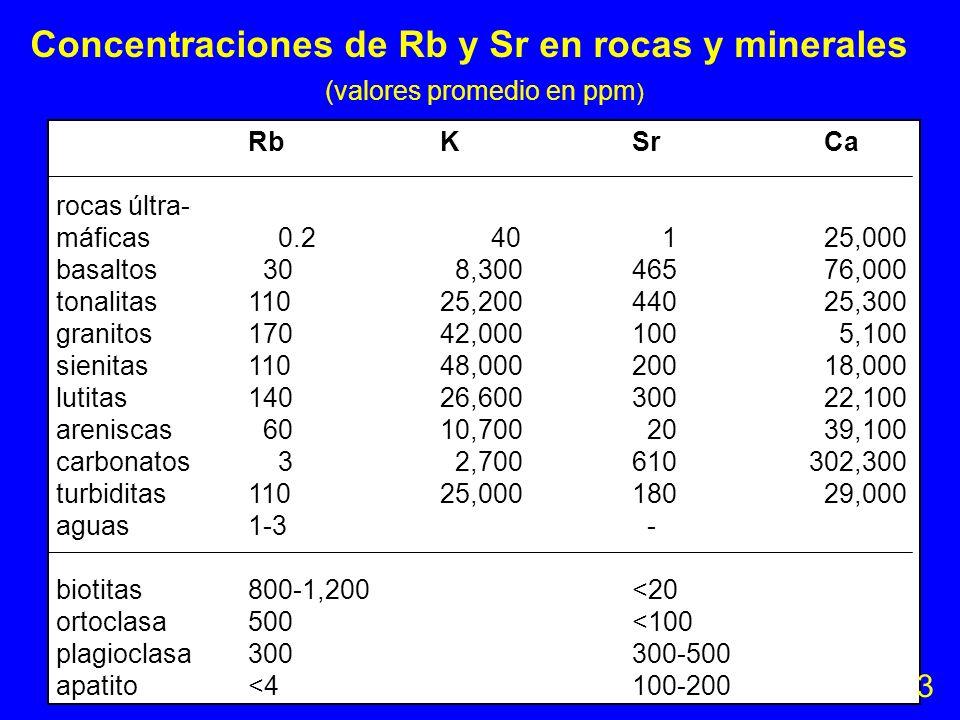 Concentraciones de Rb y Sr en rocas y minerales