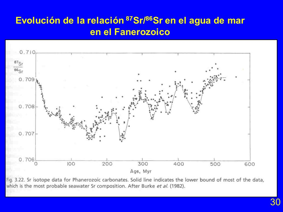 Evolución de la relación 87Sr/86Sr en el agua de mar en el Fanerozoico
