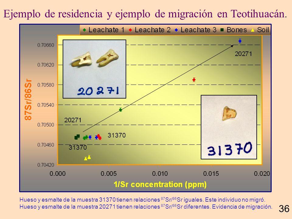 Ejemplo de residencia y ejemplo de migración en Teotihuacán.
