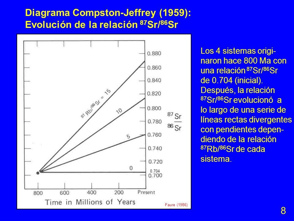 Diagrama Compston-Jeffrey (1959): Evolución de la relación 87Sr/86Sr