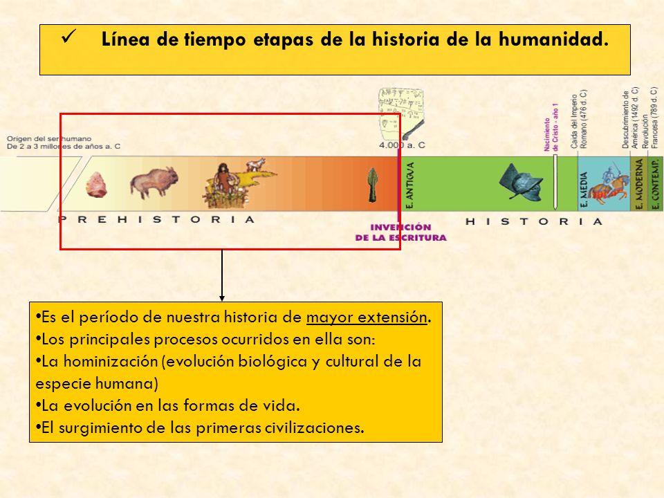 Línea de tiempo etapas de la historia de la humanidad.