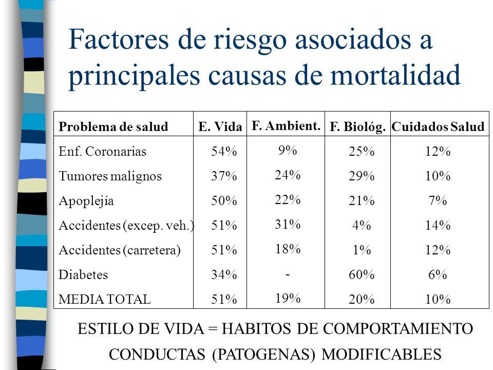 Factores de riesgo asociados a principales causas de mortalidad