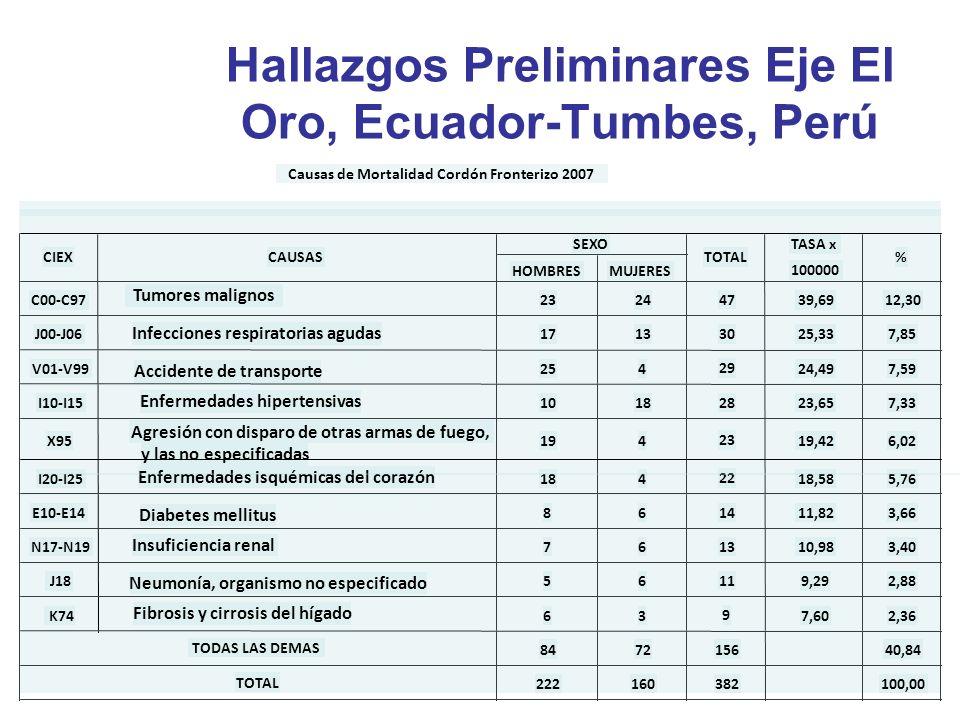 Hallazgos Preliminares Eje El Oro, Ecuador-Tumbes, Perú