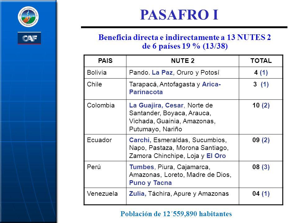 PASAFRO I Beneficia directa e indirectamente a 13 NUTES 2 de 6 países 19 % (13/38) PAIS. NUTE 2. TOTAL.