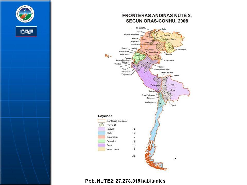 Pob. NUTE2: 27.278.816 habitantes 8 8