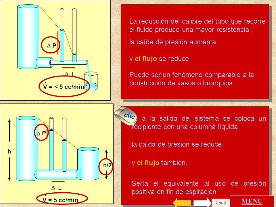 P V = < 5 cc/min. . D. L. La reducción del calibre del tubo que recorre el fluido produce una mayor resistencia ,
