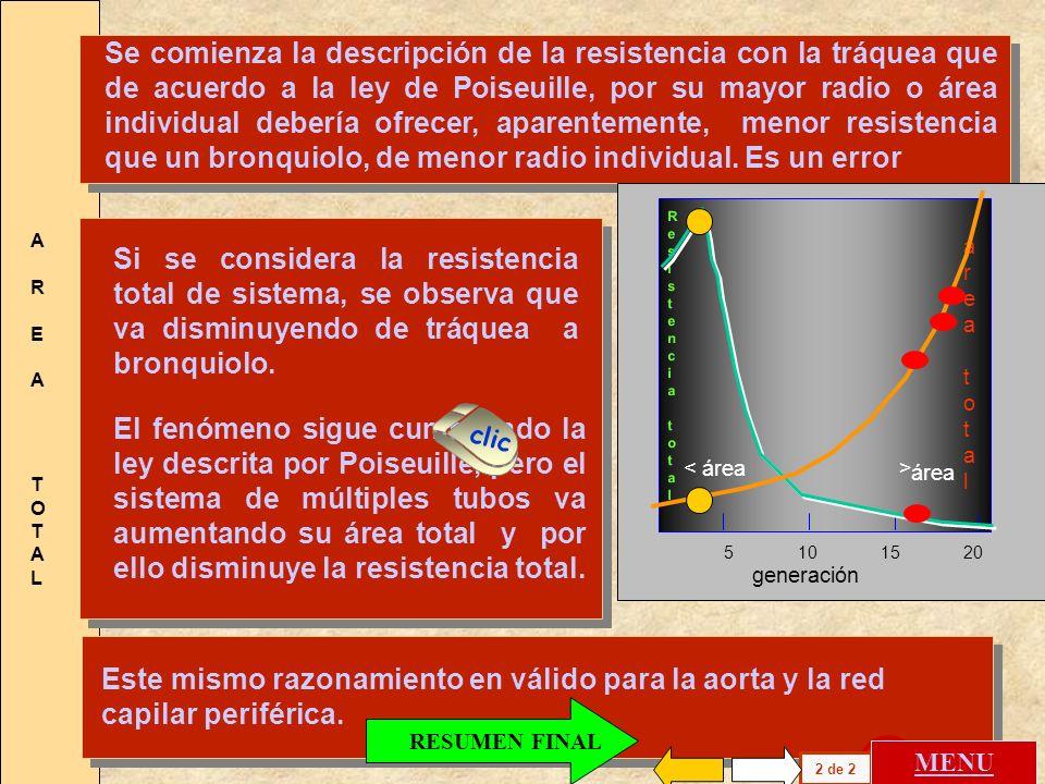 Se comienza la descripción de la resistencia con la tráquea que de acuerdo a la ley de Poiseuille, por su mayor radio o área individual debería ofrecer, aparentemente, menor resistencia que un bronquiolo, de menor radio individual. Es un error