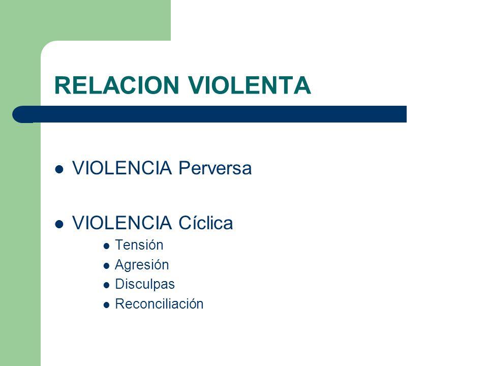 RELACION VIOLENTA VIOLENCIA Perversa VIOLENCIA Cíclica Tensión
