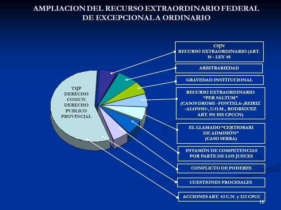 AMPLIACION DEL RECURSO EXTRAORDINARIO FEDERAL DE EXCEPCIONAL A ORDINARIO