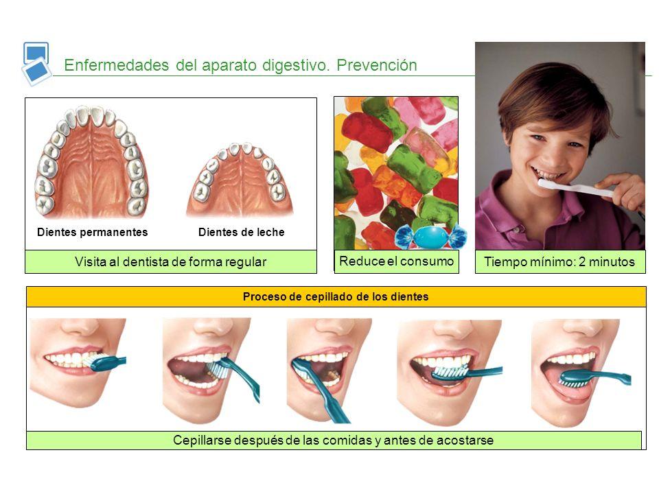 Proceso de cepillado de los dientes