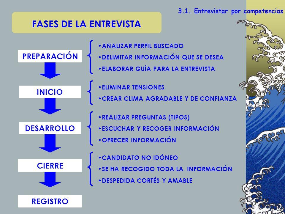 FASES DE LA ENTREVISTA PREPARACIÓN INICIO DESARROLLO CIERRE REGISTRO