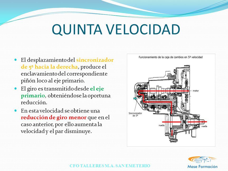 QUINTA VELOCIDAD El desplazamiento del sincronizador de 5ª hacia la derecha, produce el enclavamiento del correspondiente piñón loco al eje primario.