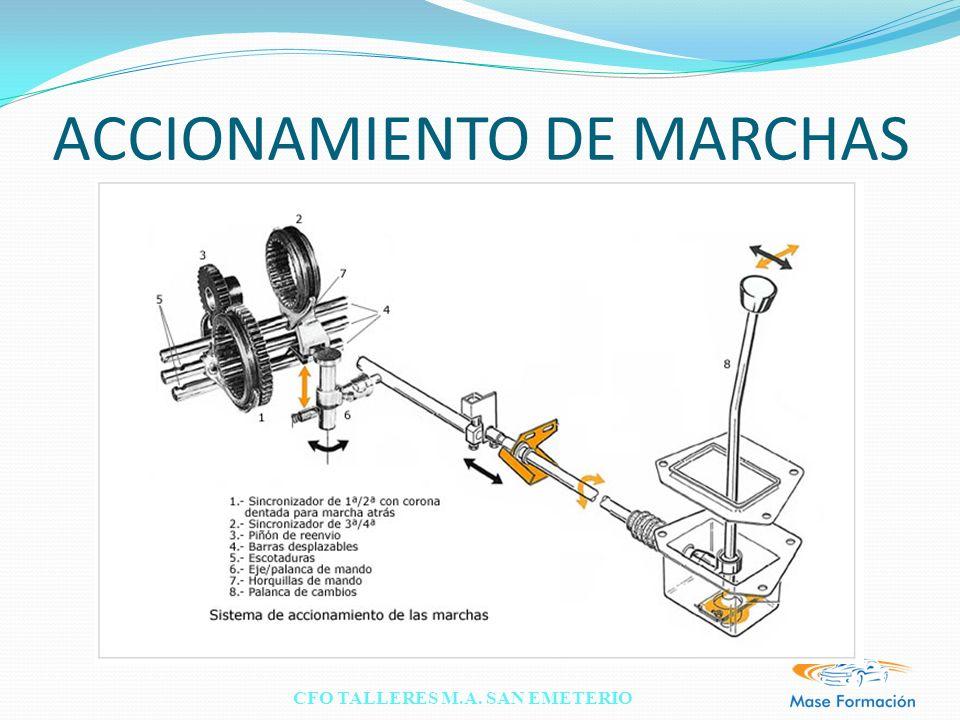 ACCIONAMIENTO DE MARCHAS