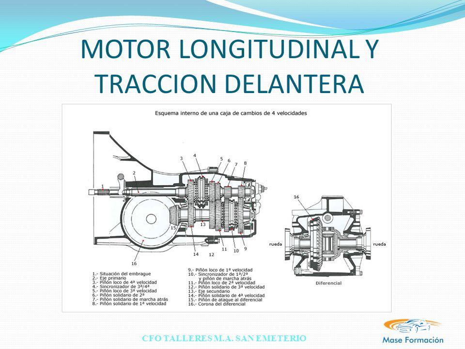 MOTOR LONGITUDINAL Y TRACCION DELANTERA