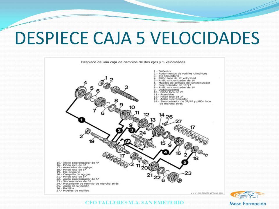 DESPIECE CAJA 5 VELOCIDADES