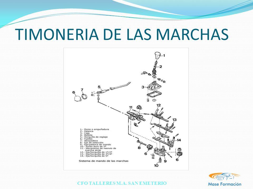 TIMONERIA DE LAS MARCHAS