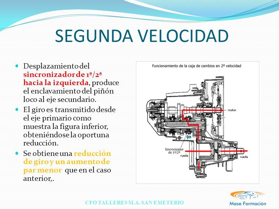 SEGUNDA VELOCIDAD Desplazamiento del sincronizador de 1ª/2ª hacia la izquierda, produce el enclavamiento del piñón loco al eje secundario.