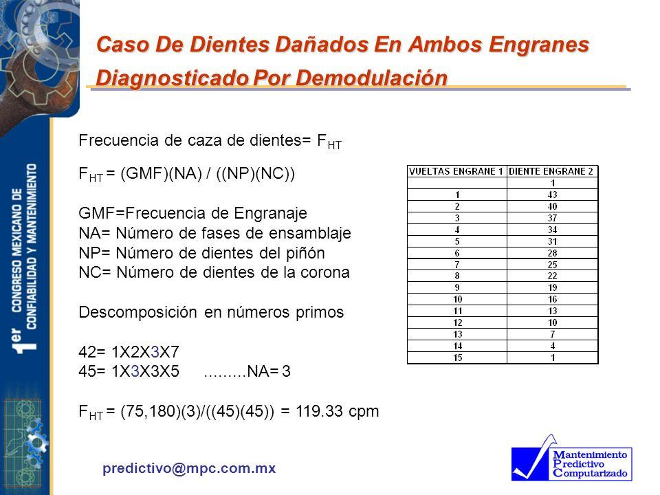 Caso De Dientes Dañados En Ambos Engranes Diagnosticado Por Demodulación