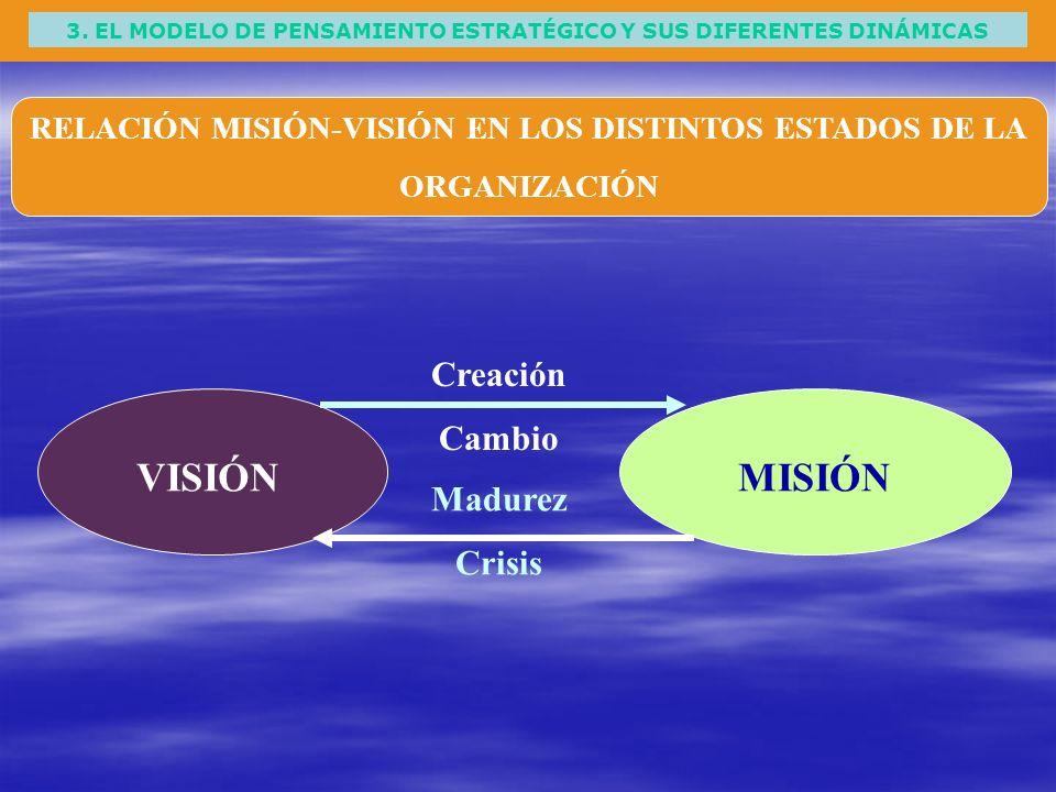 VISIÓN MISIÓN Creación Cambio Madurez Crisis