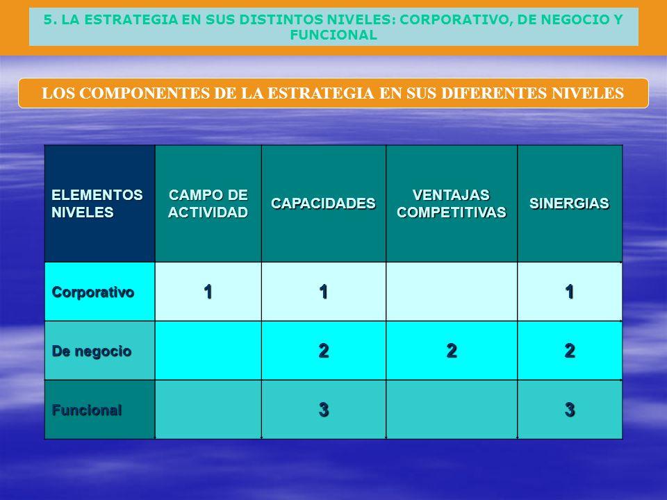 1 2 3 LOS COMPONENTES DE LA ESTRATEGIA EN SUS DIFERENTES NIVELES