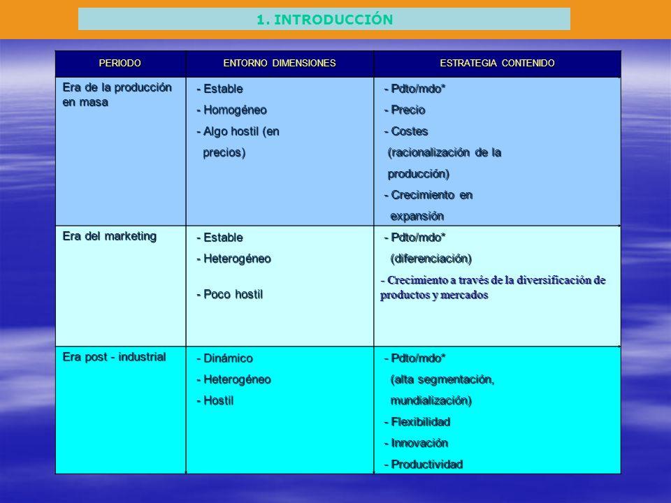 1. INTRODUCCIÓN Era de la producción en masa - Estable - Pdto/mdo*