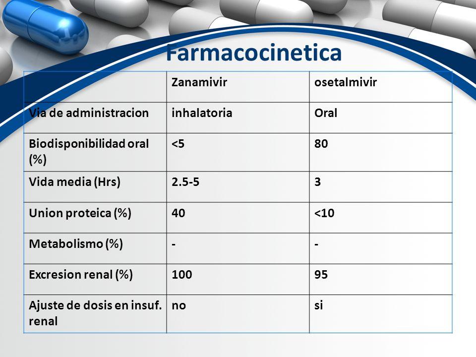 Farmacocinetica Zanamivir osetalmivir Via de administracion