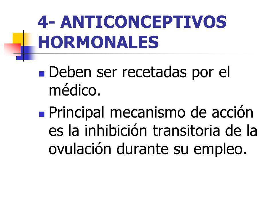 4- ANTICONCEPTIVOS HORMONALES