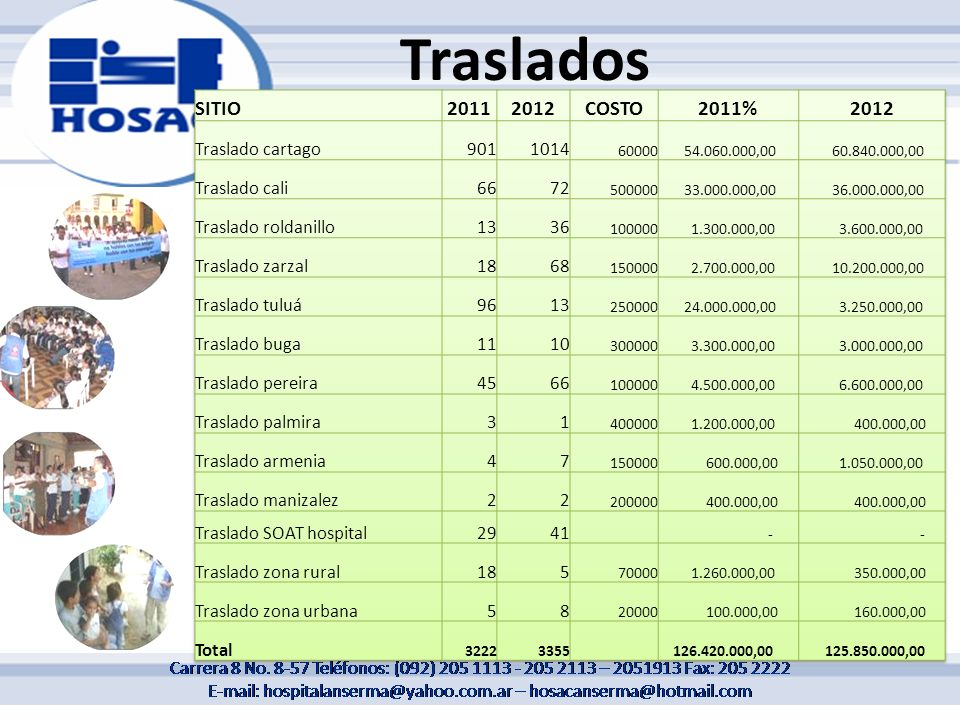 Traslados SITIO 2011 2012 COSTO 2011% Traslado cartago 901 1014