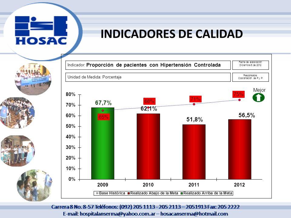 INDICADORES DE CALIDAD