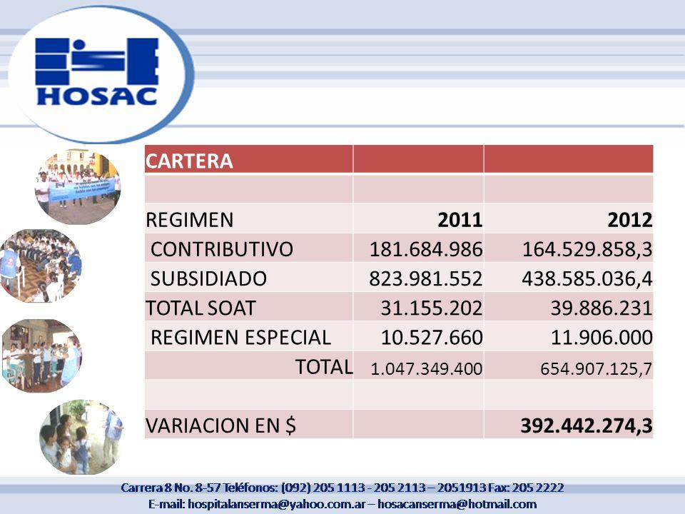 CARTERA REGIMEN 2011 2012 CONTRIBUTIVO 181.684.986 164.529.858,3