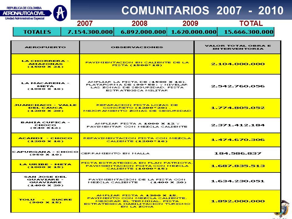 COMUNITARIOS 2007 - 2010 2007 2008 2009 TOTAL.