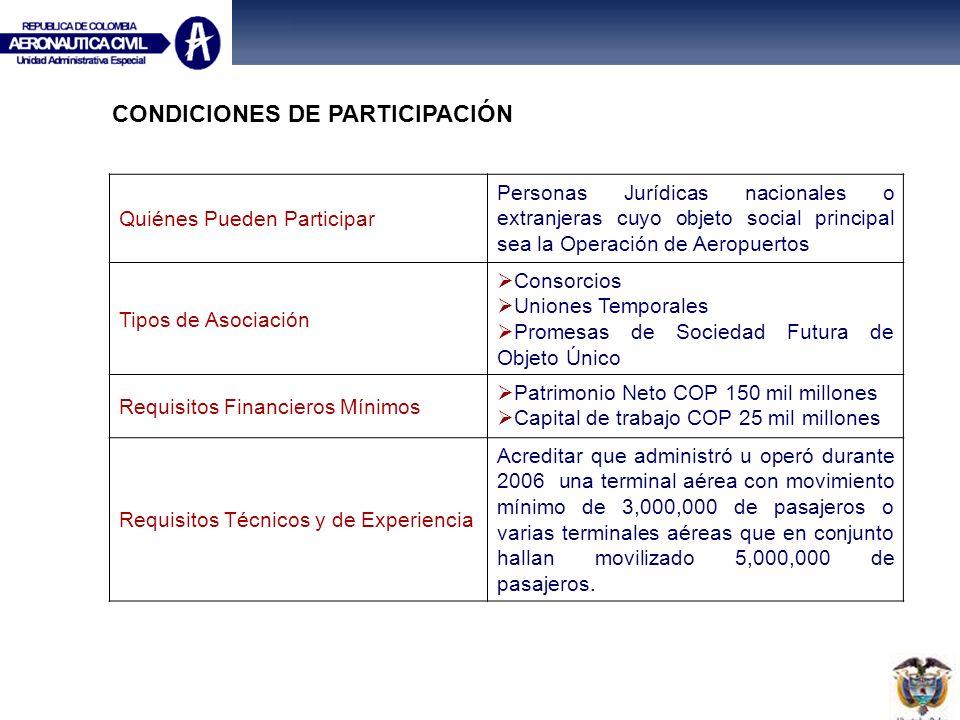 CONDICIONES DE PARTICIPACIÓN